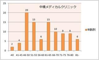 中橋メディカルクリニックで発見された大腸癌数(年齢階級別).jpg